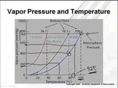 vapor pressure diagram ap chem vapor pressure phase diagrams 2 4