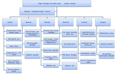 microsoft powerpoint org chart template best photos of microsoft organizational chart microsoft