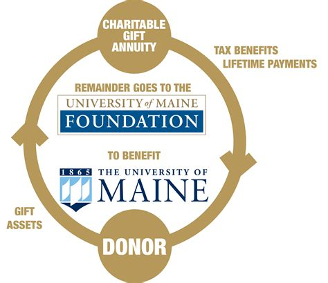 Charitable Gifts - of maine foundation charitable gift annuities