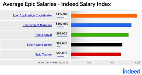5 must see high paying epic salaries