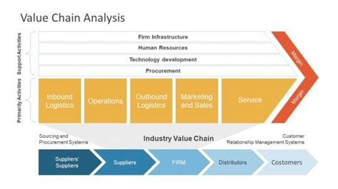 Pestle Powerpoint Templates Ppt On Value Chain Analysis