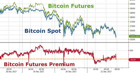 bitcoin spot market the fringe news bitcoin trust plunges as arbitrage