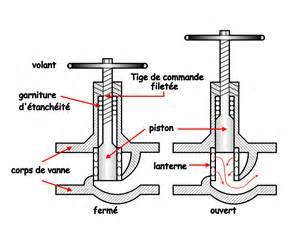 schema et photos en genie chimique robinet piston sch