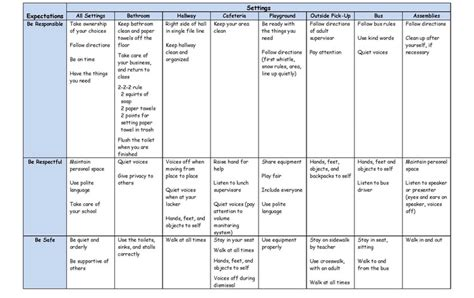 Exle Behavior Intervention Plan High School Revised 7 121 Oak Forest Elementary School Wide Behavior Matrix Template