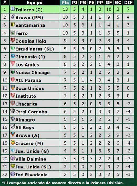 canchallena tabla promedios primera estadisticas afa 2016 calendar template 2016