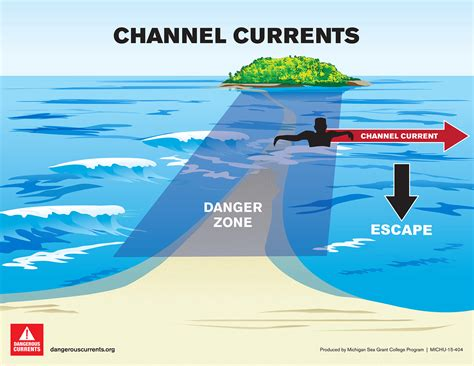 sandbar diagram types of currents dangerous currents