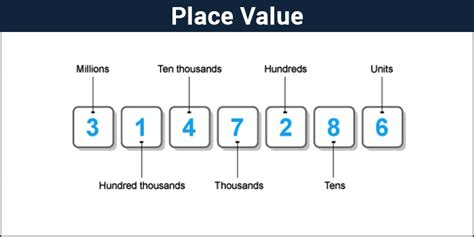 A Place Explanation Place Value Chart Definition Exles Decimal Number System