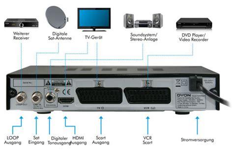digitaler bilderrahmen hdmi eingang dyon harrier hd digitaler satelliten receiver dvb s s2