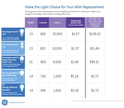 led light bulb comparison donate light bulbs for chions for gelightingcfk