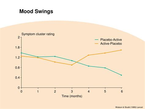 medication for mood swings ppt premenstrual syndrome pathophysiology definition of