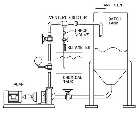 chemical eductor venturi venturi diagram venturi get free image about wiring diagram