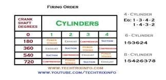 1342 firing order diagram why is the firing order in four cylinder engines 1 3 4 2