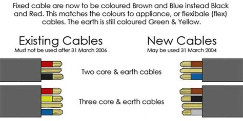 new wiring and cable colours new electrical wire colours