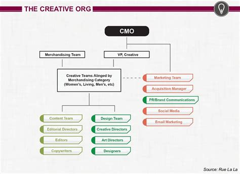 Types Of House Architecture by 7 Types Of Marketing Organization Structures Modern