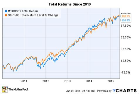 dodge and cox ira dodge and cox stock fund is this fund worth