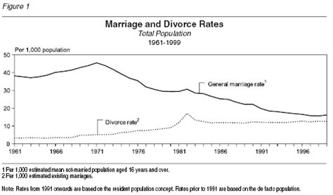 marriage and divorce rates graph marriage and divorce in new zealand