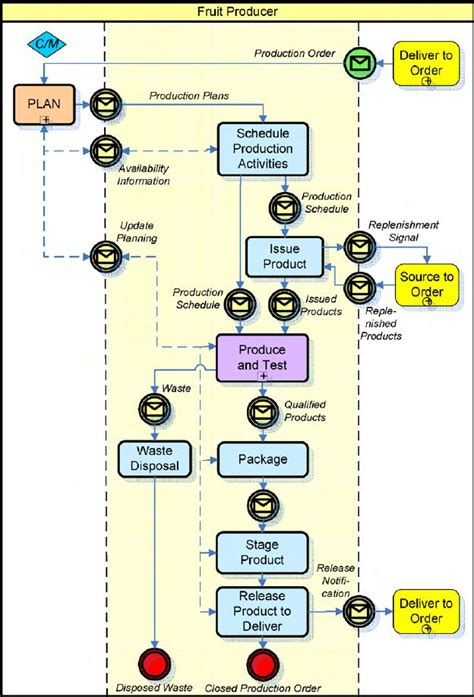 business process model template see figure fig 5 template business process model