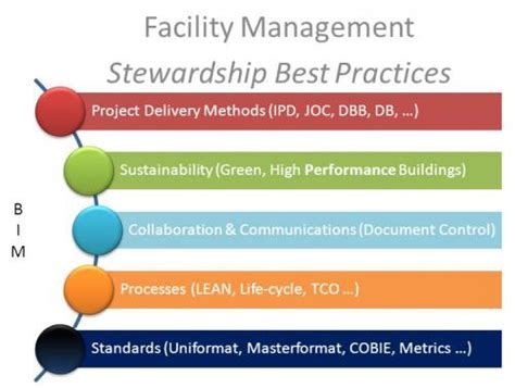 information management in construction from a lean perspective bim and facility management lean construction project