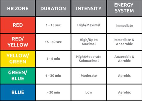 hearts and sharts rate zones energy metabolism myzone