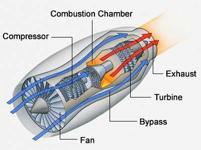 how does a jet work diagram you ll be absolutely amazed to how a jet engine works
