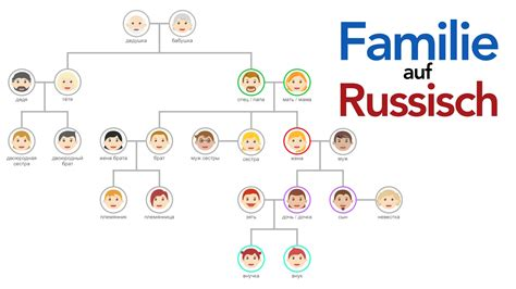 danke auf russisch familie auf russisch russlandjournal de