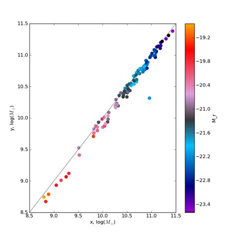 idl color tables astrolitterbox converting idl color table to python