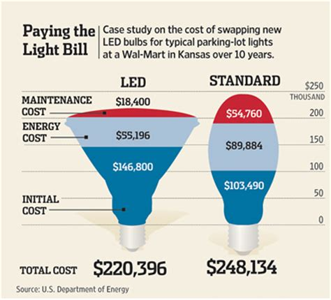 Led Light Bulb Cost Led Lighting Saves Money Junkscience