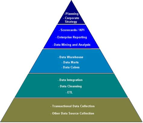 Intelligence Pyramid by The Vantage Point The Business Intelligence Bi Pyramid