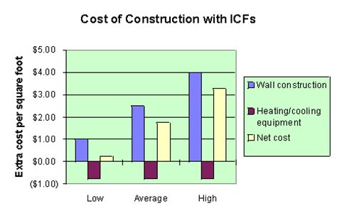 EPS Industry Alliance, Insulated Concrete Forms