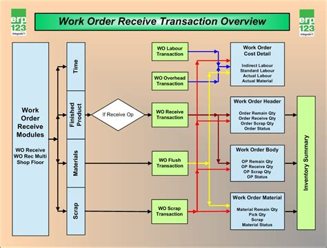 work process chart work process flow chart 28 images exle of a work