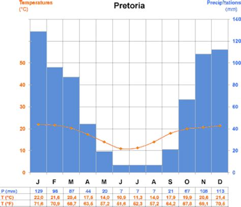 time difference and climate general data on south africa