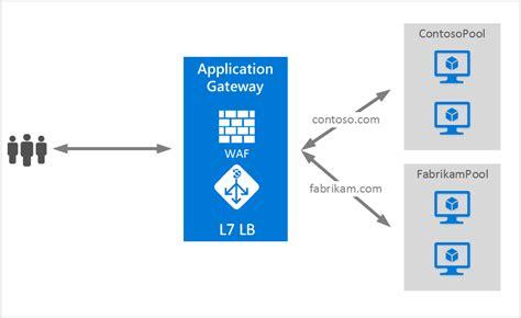 hosting multiple sites  azure application gateway