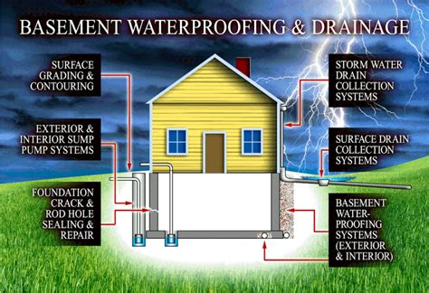 basement drainage solutions leaky basement michigan terrafirma inc