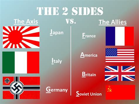 The Allies the european theater ppt