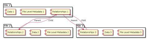 repository pattern vs query object digital object pattern dop vs chucking files in a