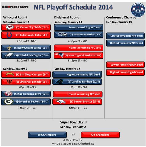 printable nfl playoff schedule 2014 nfl playoff schedule road to metlife stadium is settled