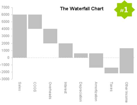 excel waterfall chart template with negative values