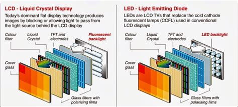 how tvs diodes work are led tvs better than lcd tvs cashify