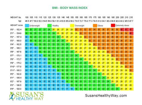 weight chart bmi chart susans healthy way