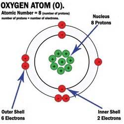 Protons Neutrons And Electrons Of Oxygen How To Make A 3d Model Of An Oxygen Atom Quora