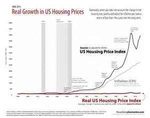 real growth in us housing prices chart