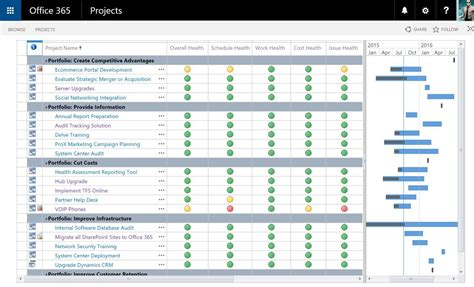 online tutorial project report wicresoft drive adoption with project online it isn t