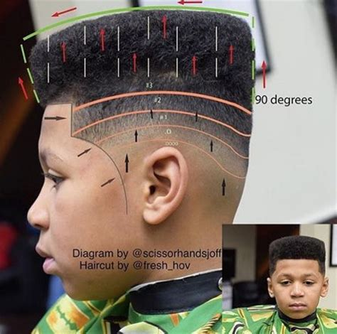 haircut diagram picture of a haircut diagram to see what a fade is