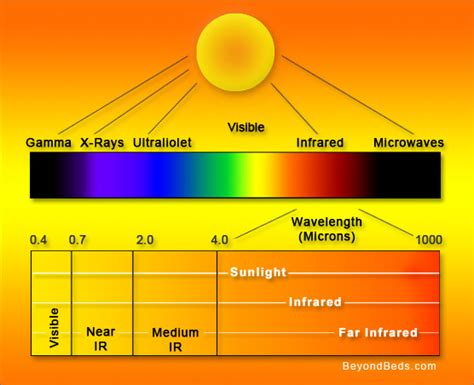 what is infrared light far infrared spa bed healing with infrared light