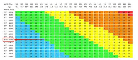 bmi table for men the truth about bmi charts isn t what you think