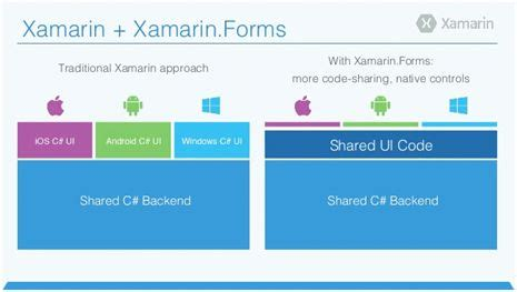 xamarin tutorial for windows phone getting started with xamarin forms mvvm light