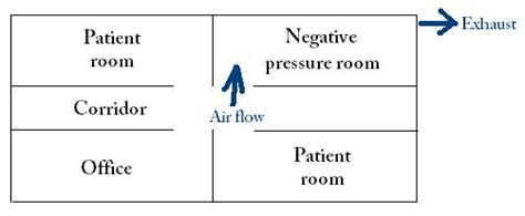 positive pressure room file negative pressure room jpg wikimedia commons
