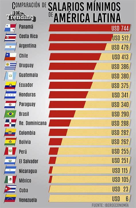 tabla salarios minimos en america latina finanzasdigital comparaci 243 n de salarios m 237 nimos de am 233 rica latina steemit