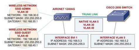 configurare ip wireless networking concepts configure cisco aironet in lab 2