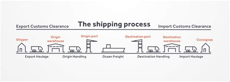 shipping process explained   guide transporteca